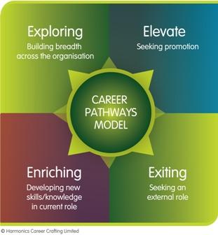 4 Career Strategies for New World of Work